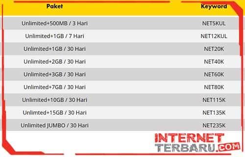 Cara Daftar Paket Unlimited Indosat Ooredoo Lewat SMS